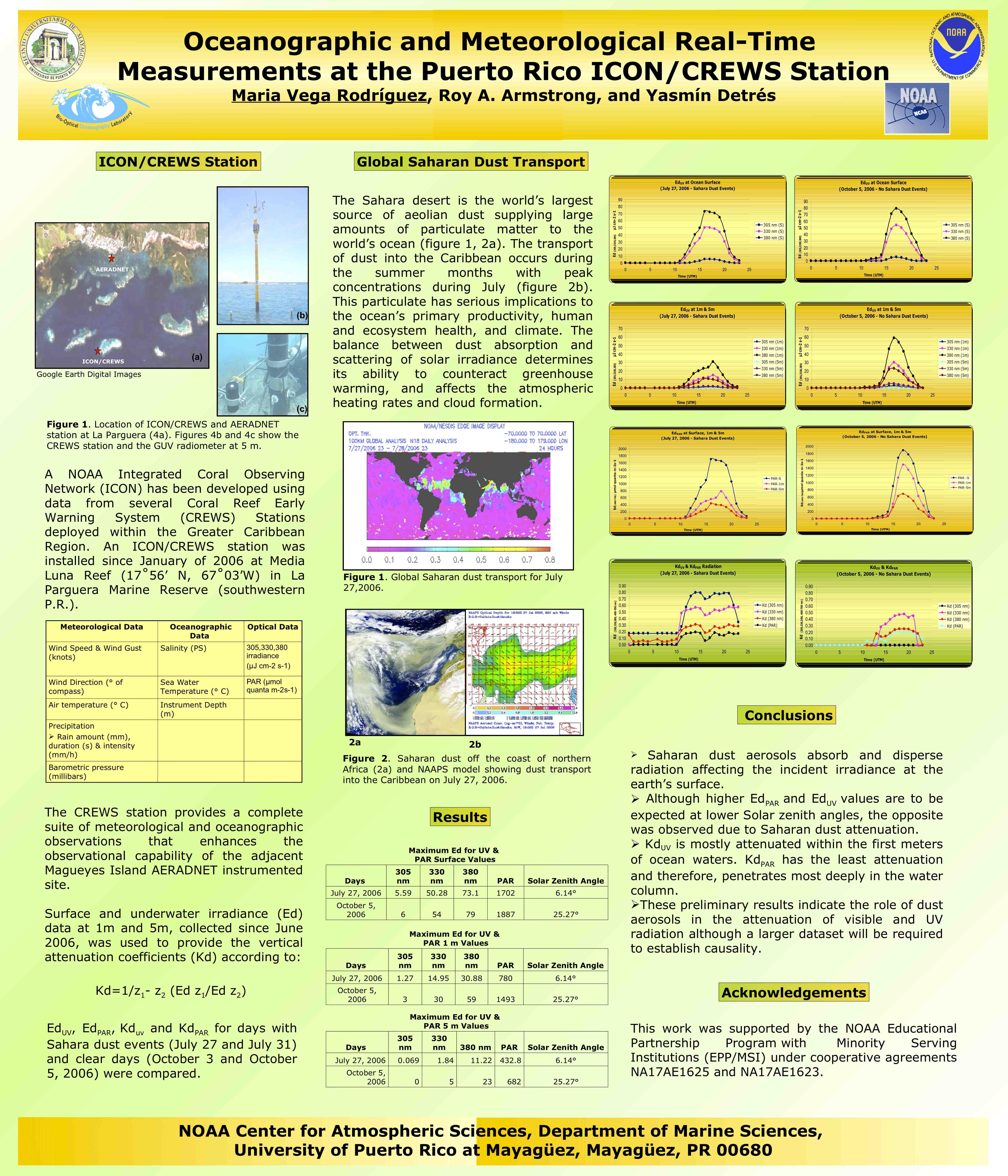 NCAS Poster Presentation